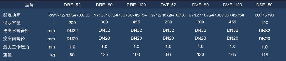 商用容积式电热水炉DRE2